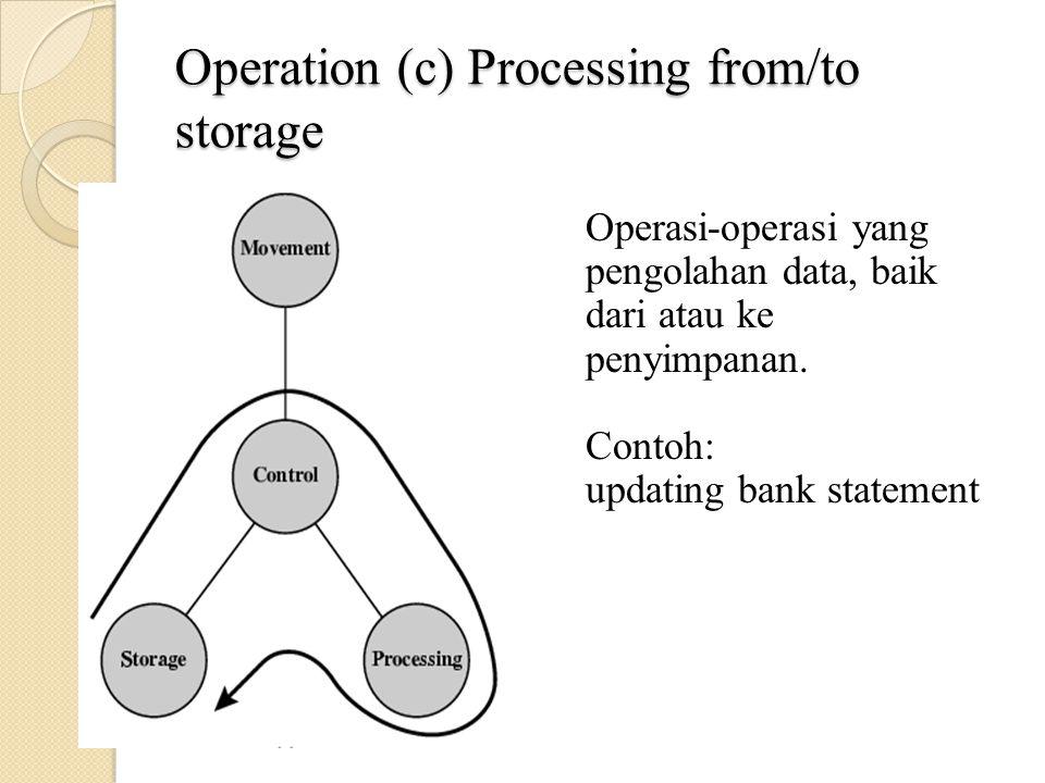 Operation (c) Processing from/to storage Operasi-operasi yang pengolahan data, baik dari atau ke penyimpanan.