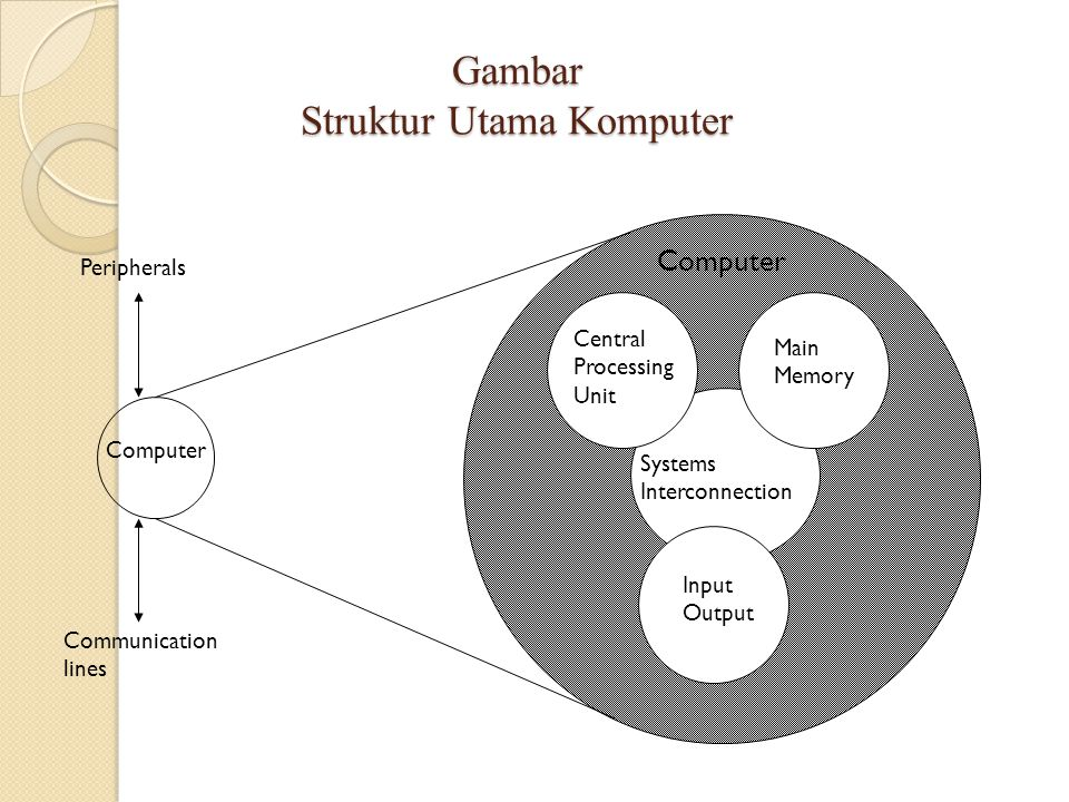 Gambar Struktur Utama Komputer Computer Main Memory Input Output Systems Interconnection Peripherals Communication lines Central Processing Unit Compu