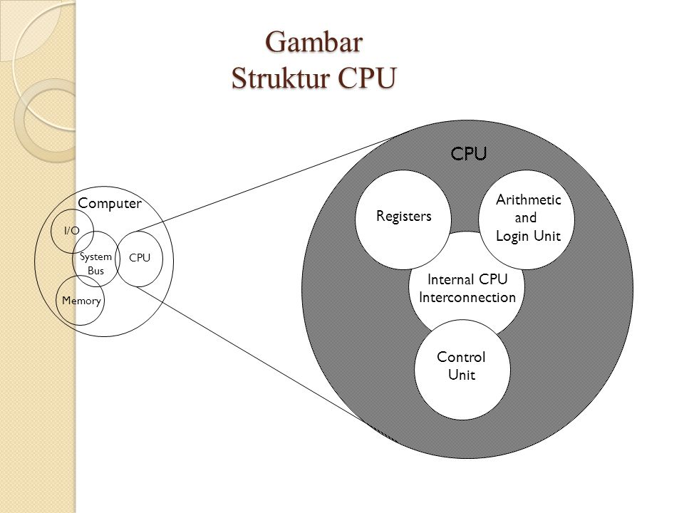 Gambar Struktur CPU Computer Arithmetic and Login Unit Control Unit Internal CPU Interconnection Registers CPU I/O Memory System Bus CPU