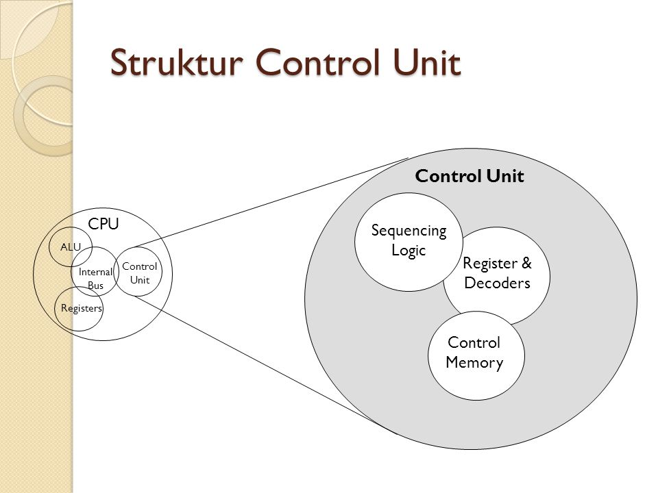 Struktur Control Unit CPU Control Memory Sequencing Logic Control Unit ALU Registers Internal Bus Control Unit Register & Decoders