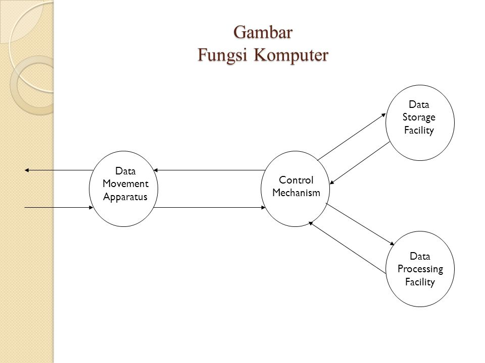 Gambar Fungsi Komputer Data Movement Apparatus Control Mechanism Data Storage Facility Data Processing Facility
