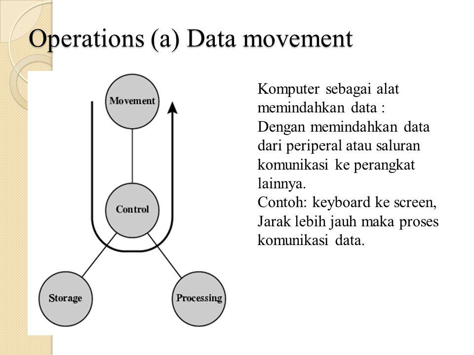 Operations (a) Data movement Komputer sebagai alat memindahkan data : Dengan memindahkan data dari periperal atau saluran komunikasi ke perangkat lainnya.