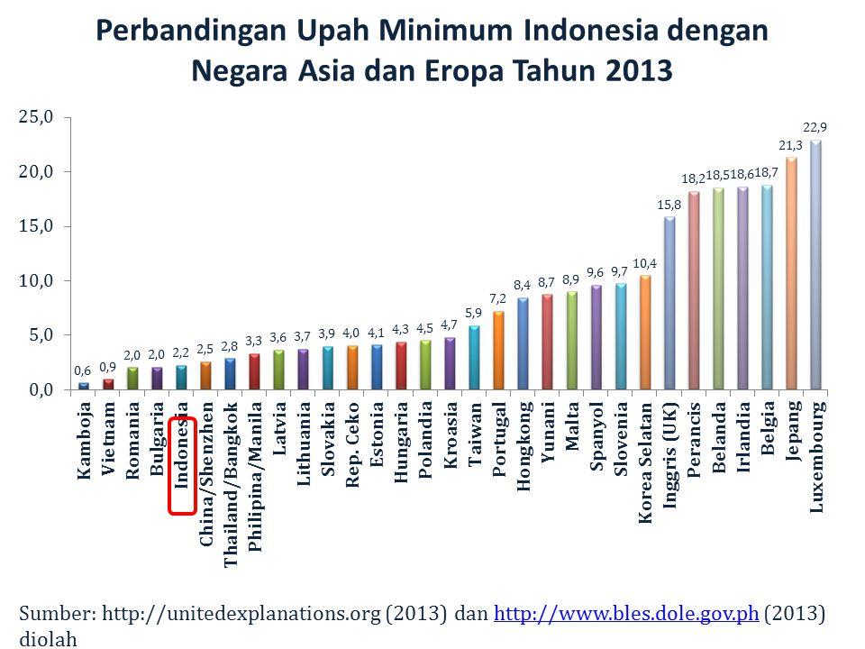 Perbandingan Upah Minimum Indonesia dengan Negara Asia dan Eropa Tahun 2013 Sumber: http://unitedexplanations.org (2013) dan http://www.bles.dole.gov.