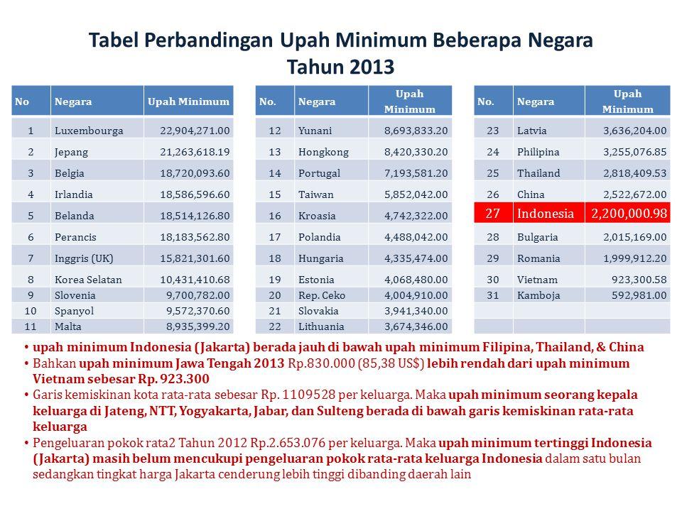 Tabel Perbandingan Upah Minimum Beberapa Negara Tahun 2013 NoNegaraUpah MinimumNo.Negara Upah Minimum No.Negara Upah Minimum 1Luxembourga22,904,271.00