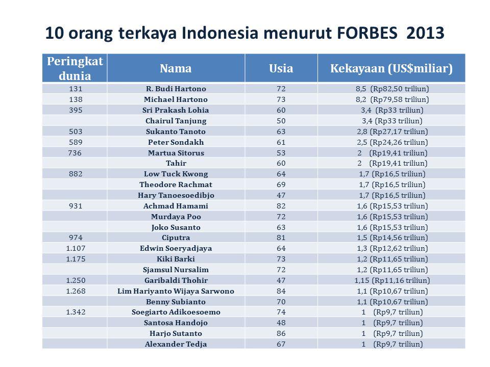 10 orang terkaya Indonesia menurut FORBES 2013 Peringkat dunia NamaUsiaKekayaan (US$miliar) 131R. Budi Hartono72 8,5 (Rp82,50 triliun) 138Michael Hart