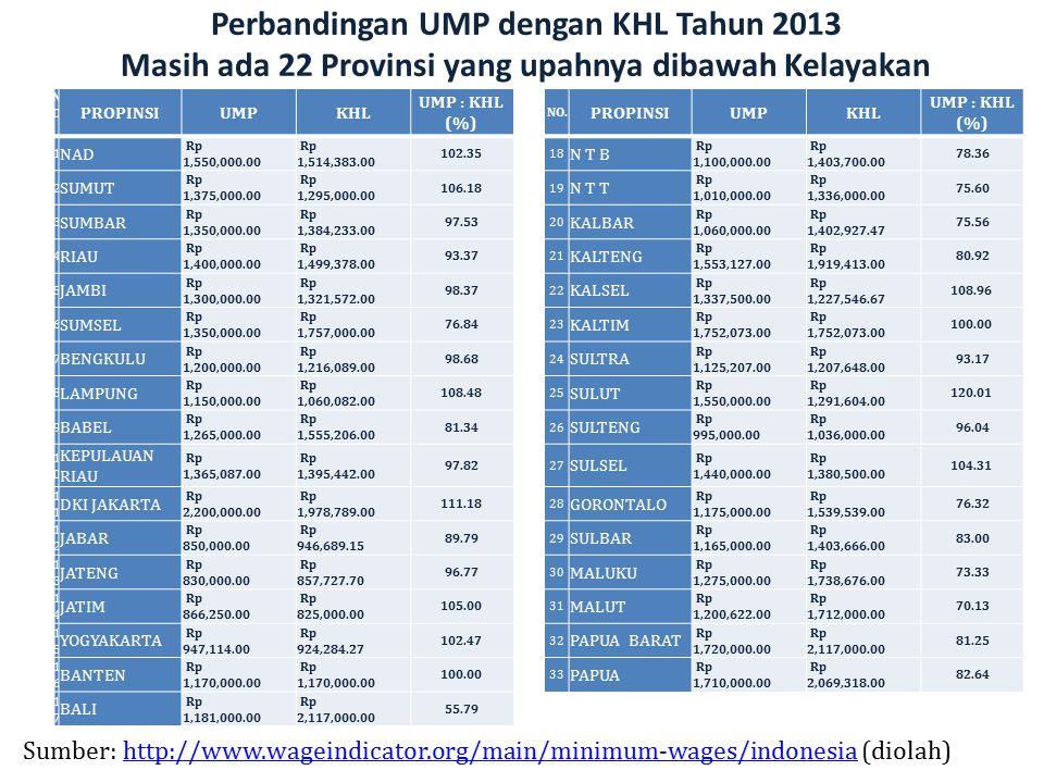 Perbandingan UMP dengan KHL Tahun 2013 Masih ada 22 Provinsi yang upahnya dibawah Kelayakan NO.NO. PROPINSIUMPKHL UMP : KHL (%) NO. PROPINSIUMPKHL UMP