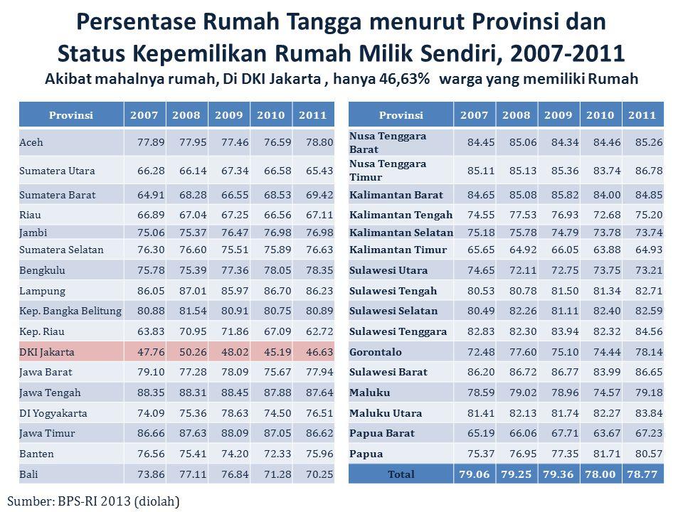 Persentase Rumah Tangga menurut Provinsi dan Status Kepemilikan Rumah Milik Sendiri, 2007-2011 Akibat mahalnya rumah, Di DKI Jakarta, hanya 46,63% war
