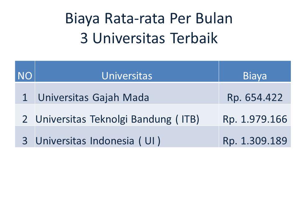 Biaya Rata-rata Per Bulan 3 Universitas Terbaik NOUniversitasBiaya 1 Universitas Gajah MadaRp. 654.422 2Universitas Teknolgi Bandung ( ITB)Rp. 1.979.1