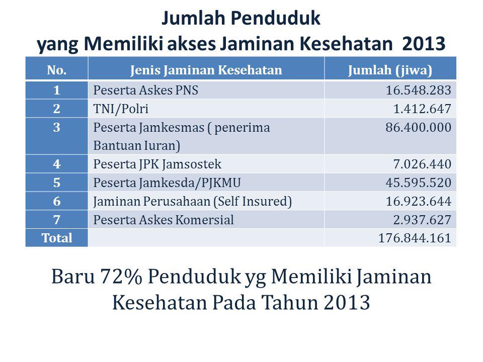 Jumlah Penduduk yang Memiliki akses Jaminan Kesehatan 2013 Baru 72% Penduduk yg Memiliki Jaminan Kesehatan Pada Tahun 2013 No.Jenis Jaminan KesehatanJ