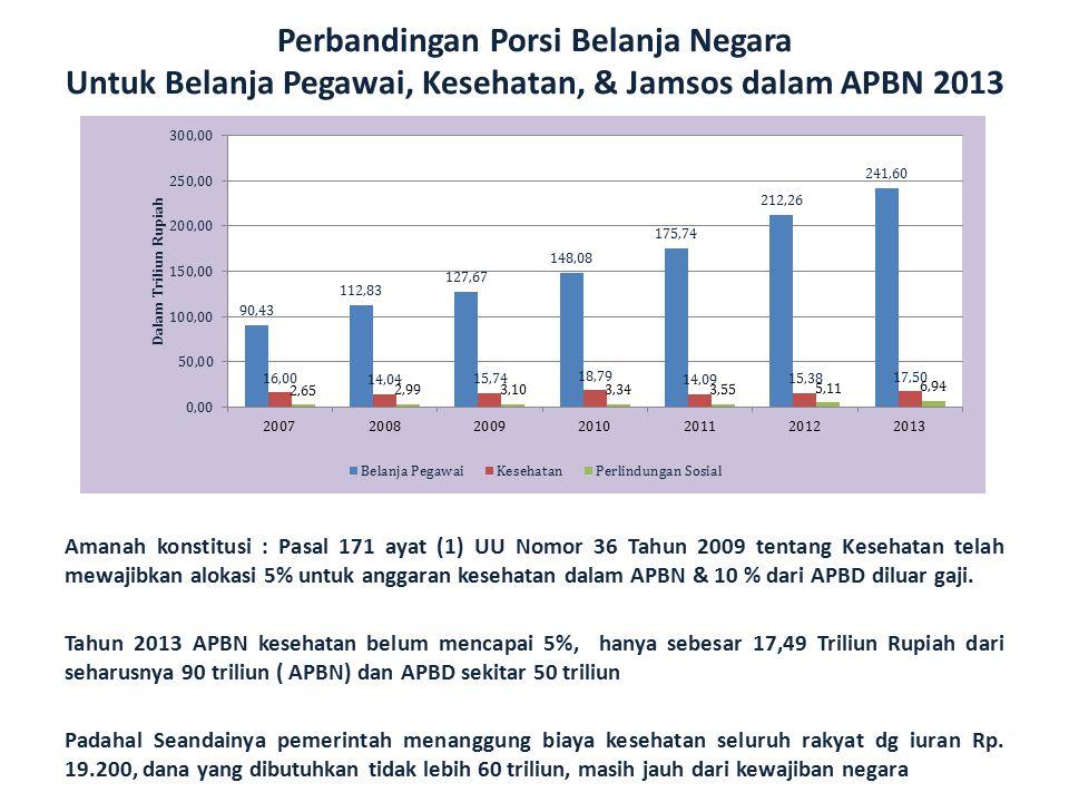 Perbandingan Porsi Belanja Negara Untuk Belanja Pegawai, Kesehatan, & Jamsos dalam APBN 2013 Amanah konstitusi : Pasal 171 ayat (1) UU Nomor 36 Tahun