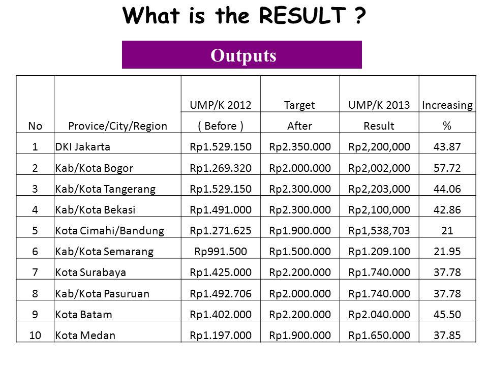 NoProvice/City/Region UMP/K 2012TargetUMP/K 2013Increasing ( Before )AfterResult% 1DKI JakartaRp1.529.150Rp2.350.000Rp2,200,00043.87 2Kab/Kota BogorRp