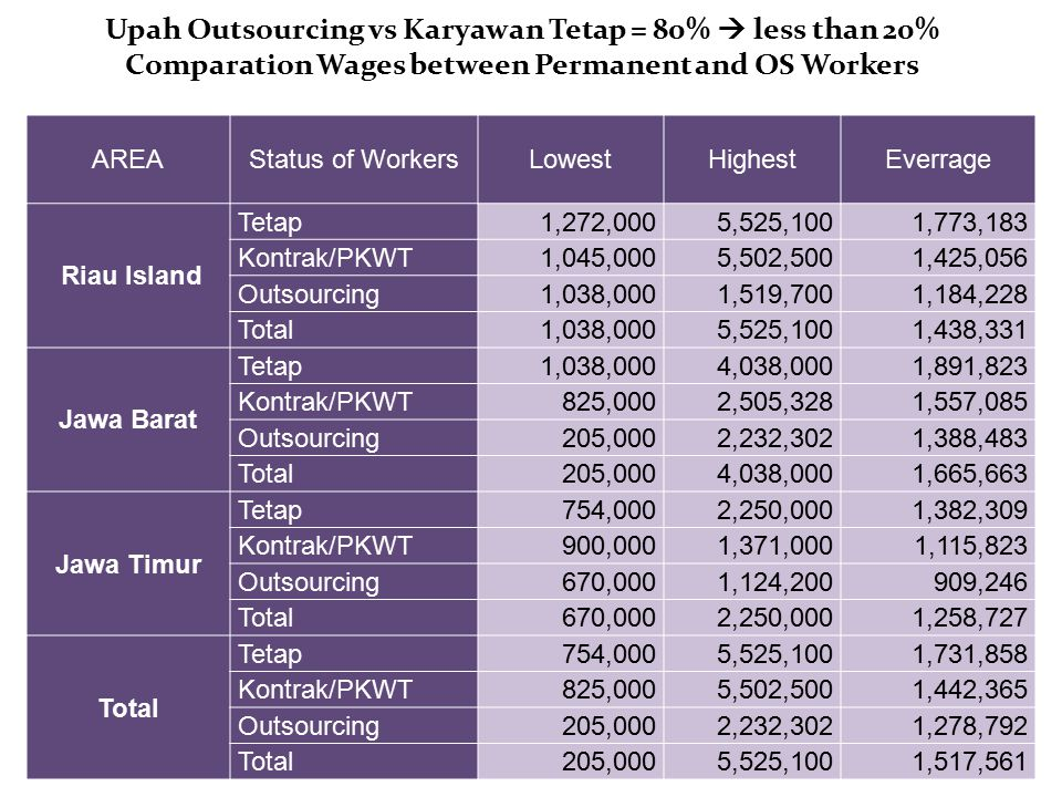 Upah Outsourcing vs Karyawan Tetap = 80%  less than 20% Comparation Wages between Permanent and OS Workers AREAStatus of WorkersLowestHighestEverrage Riau Island Tetap1,272,0005,525,1001,773,183 Kontrak/PKWT1,045,0005,502,5001,425,056 Outsourcing1,038,0001,519,7001,184,228 Total1,038,0005,525,1001,438,331 Jawa Barat Tetap1,038,0004,038,0001,891,823 Kontrak/PKWT825,0002,505,3281,557,085 Outsourcing205,0002,232,3021,388,483 Total205,0004,038,0001,665,663 Jawa Timur Tetap754,0002,250,0001,382,309 Kontrak/PKWT900,0001,371,0001,115,823 Outsourcing670,0001,124,200909,246 Total670,0002,250,0001,258,727 Total Tetap754,0005,525,1001,731,858 Kontrak/PKWT825,0005,502,5001,442,365 Outsourcing205,0002,232,3021,278,792 Total205,0005,525,1001,517,561