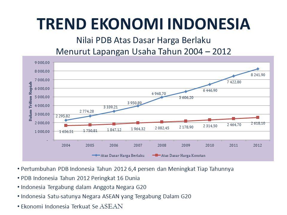 TREND EKONOMI INDONESIA Nilai PDB Atas Dasar Harga Berlaku Menurut Lapangan Usaha Tahun 2004 – 2012 Pertumbuhan PDB Indonesia Tahun 2012 6,4 persen da