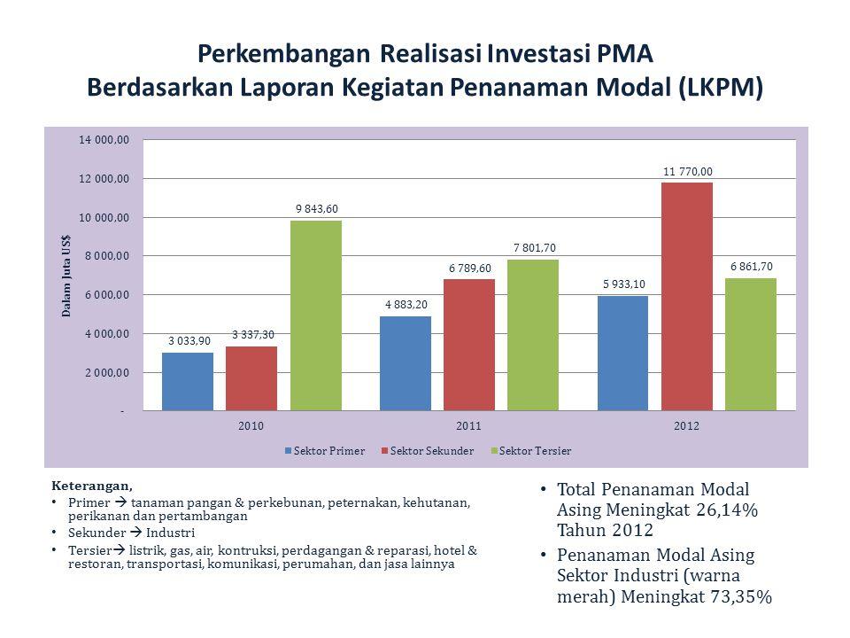 Perkembangan Realisasi Investasi PMA Berdasarkan Laporan Kegiatan Penanaman Modal (LKPM) Total Penanaman Modal Asing Meningkat 26,14% Tahun 2012 Penan