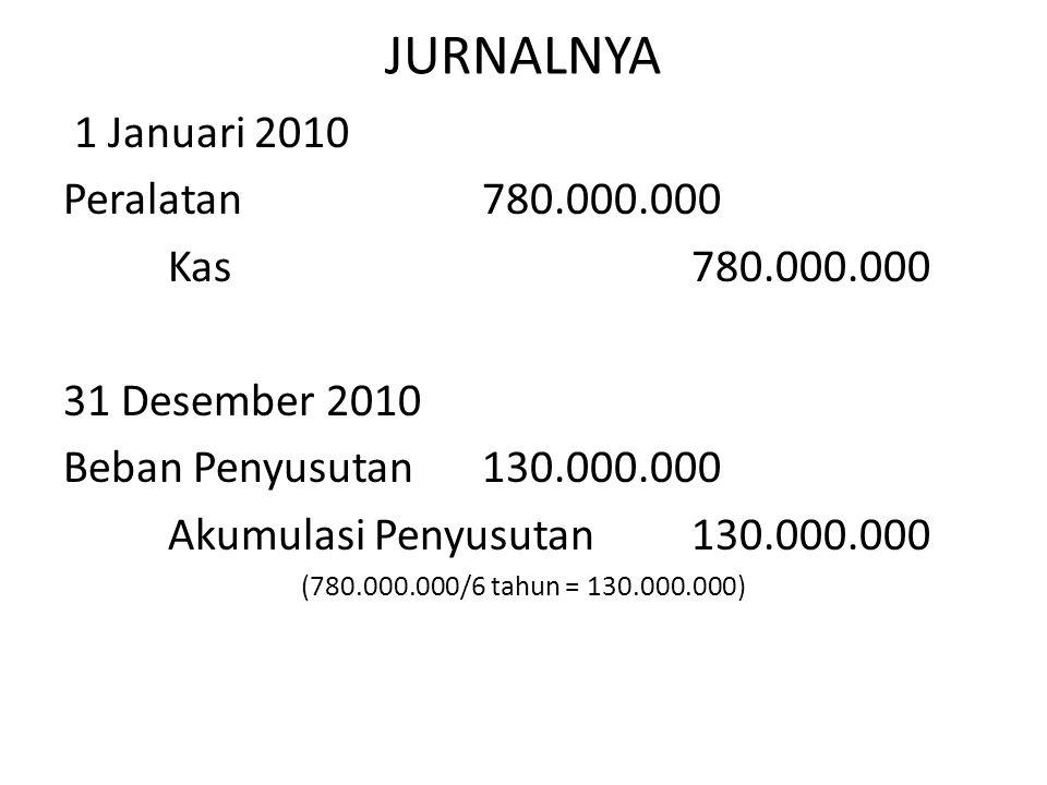 JURNALNYA 1 Januari 2010 Peralatan780.000.000 Kas 780.000.000 31 Desember 2010 Beban Penyusutan130.000.000 Akumulasi Penyusutan130.000.000 (780.000.00