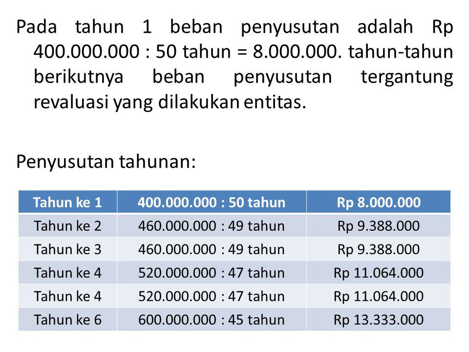 Pada tahun 1 beban penyusutan adalah Rp 400.000.000 : 50 tahun = 8.000.000. tahun-tahun berikutnya beban penyusutan tergantung revaluasi yang dilakuka