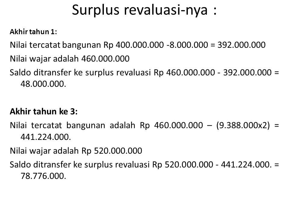 Surplus revaluasi-nya : Akhir tahun 1: Nilai tercatat bangunan Rp 400.000.000 -8.000.000 = 392.000.000 Nilai wajar adalah 460.000.000 Saldo ditransfer