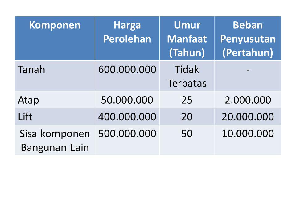 KomponenHarga Perolehan Umur Manfaat (Tahun) Beban Penyusutan (Pertahun) Tanah600.000.000Tidak Terbatas - Atap50.000.000252.000.000 Lift400.000.000202