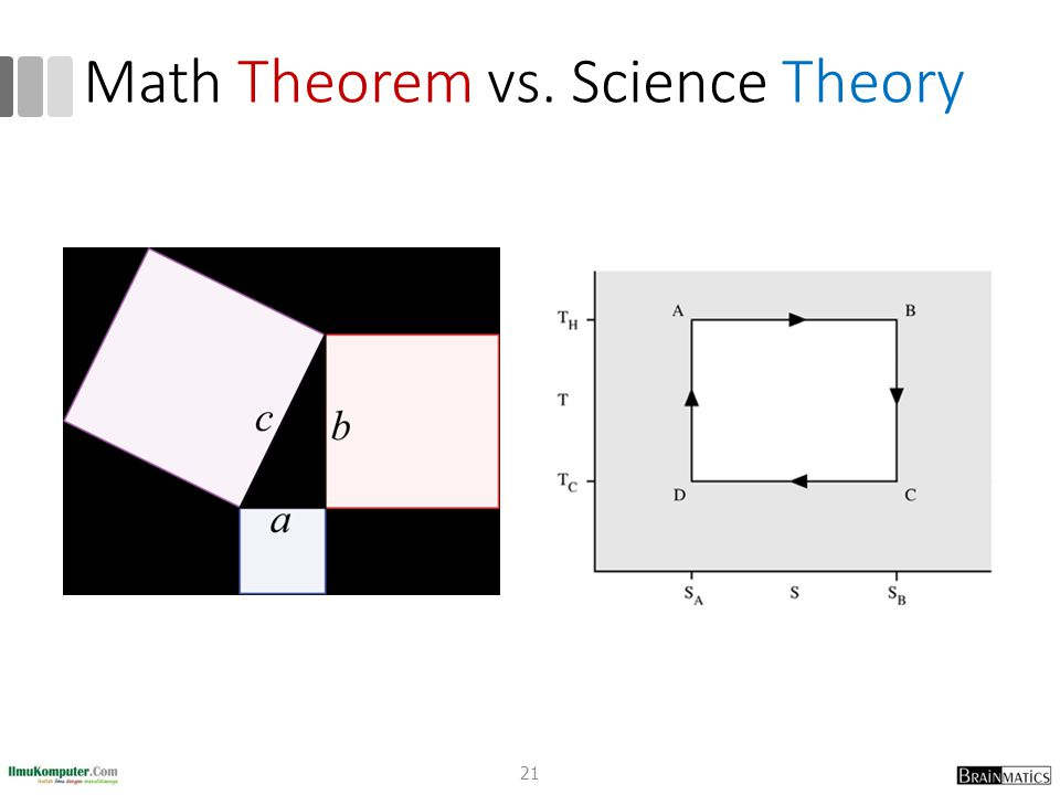 Math Theorem vs. Science Theory 21