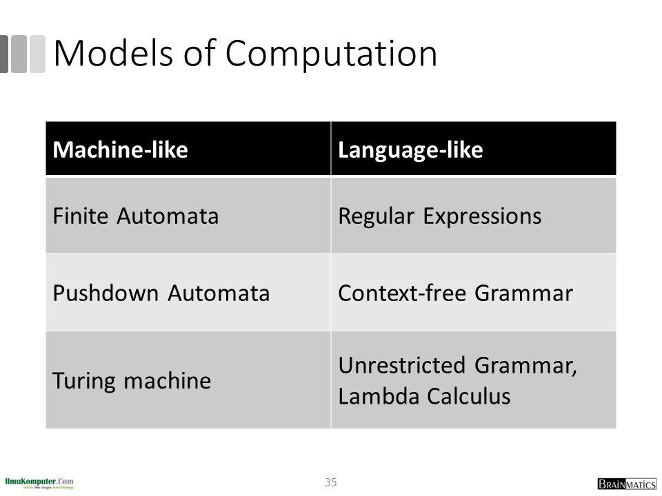 Models of Computation 35 Machine-likeLanguage-like Finite AutomataRegular Expressions Pushdown AutomataContext-free Grammar Turing machine Unrestricte