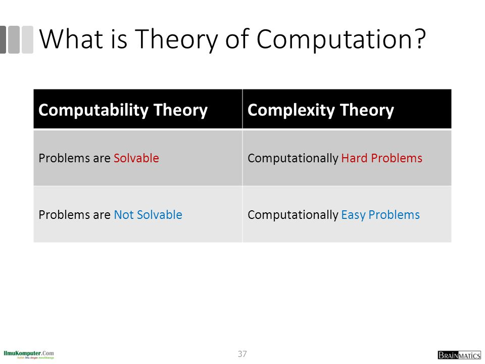 What is Theory of Computation.