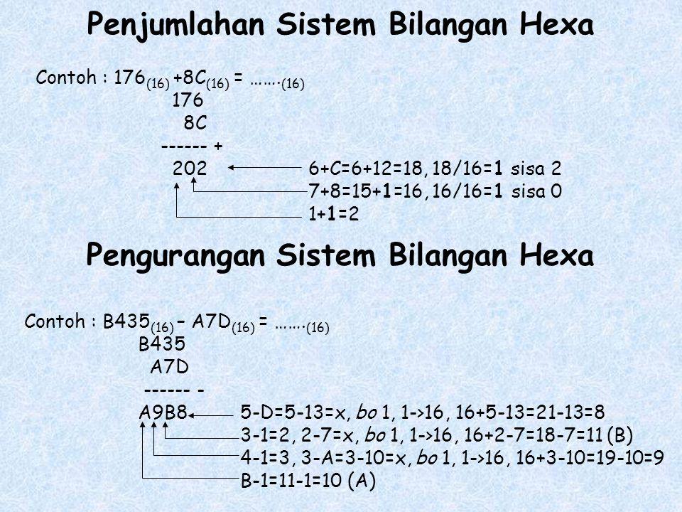 Penjumlahan Sistem Bilangan Hexa Contoh : 176 (16) +8C (16) = …….