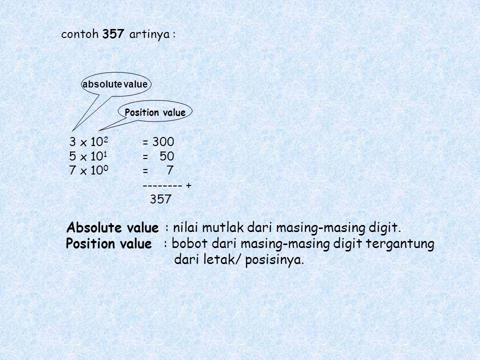 contoh 357 artinya : 3 x 10 2 = 300 5 x 10 1 = 50 7 x 10 0 = 7 -------- + 357 absolute value Position value Absolute value : nilai mutlak dari masing-masing digit.