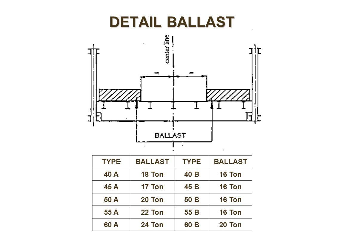 DETAIL BALLAST TYPEBALLASTTYPEBALLAST 40 A18 Ton40 B16 Ton 45 A17 Ton45 B16 Ton 50 A20 Ton50 B16 Ton 55 A22 Ton55 B16 Ton 60 A24 Ton60 B20 Ton