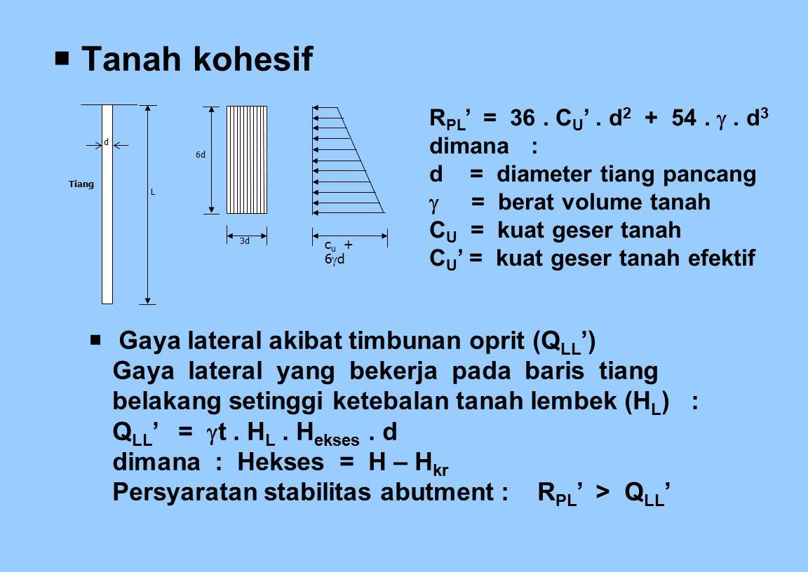  Tanah kohesif c u + 6  d Tiang L 6d d 3d R PL ' = 36. C U '. d 2 + 54. . d 3 dimana : d = diameter tiang pancang  = berat volume tanah C U = kuat