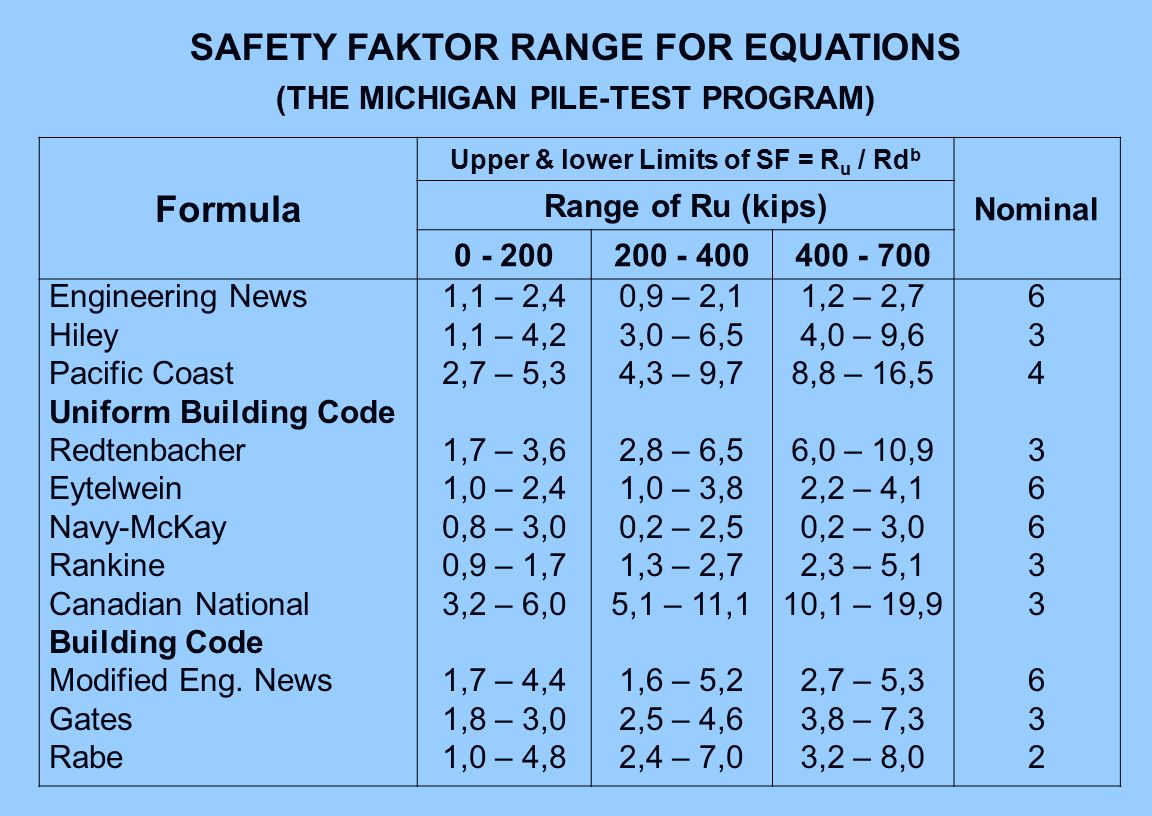 Formula Upper & lower Limits of SF = R u / Rd b Nominal Range of Ru (kips) 0 - 200200 - 400400 - 700 Engineering News Hiley Pacific Coast Uniform Building Code Redtenbacher Eytelwein Navy-McKay Rankine Canadian National Building Code Modified Eng.