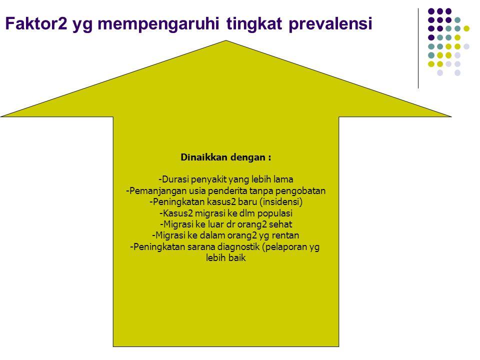 Faktor2 yg mempengaruhi tingkat prevalensi Dinaikkan dengan : -Durasi penyakit yang lebih lama -Pemanjangan usia penderita tanpa pengobatan -Peningkat