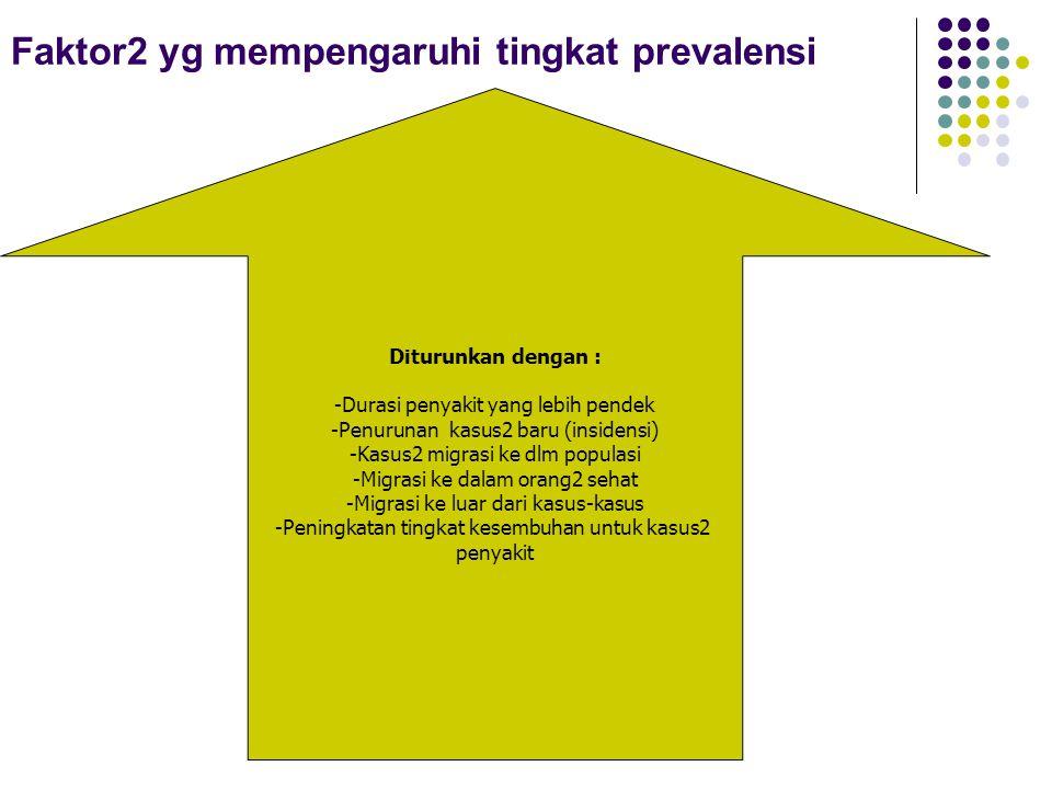 Faktor2 yg mempengaruhi tingkat prevalensi Diturunkan dengan : -Durasi penyakit yang lebih pendek -Penurunan kasus2 baru (insidensi) -Kasus2 migrasi k
