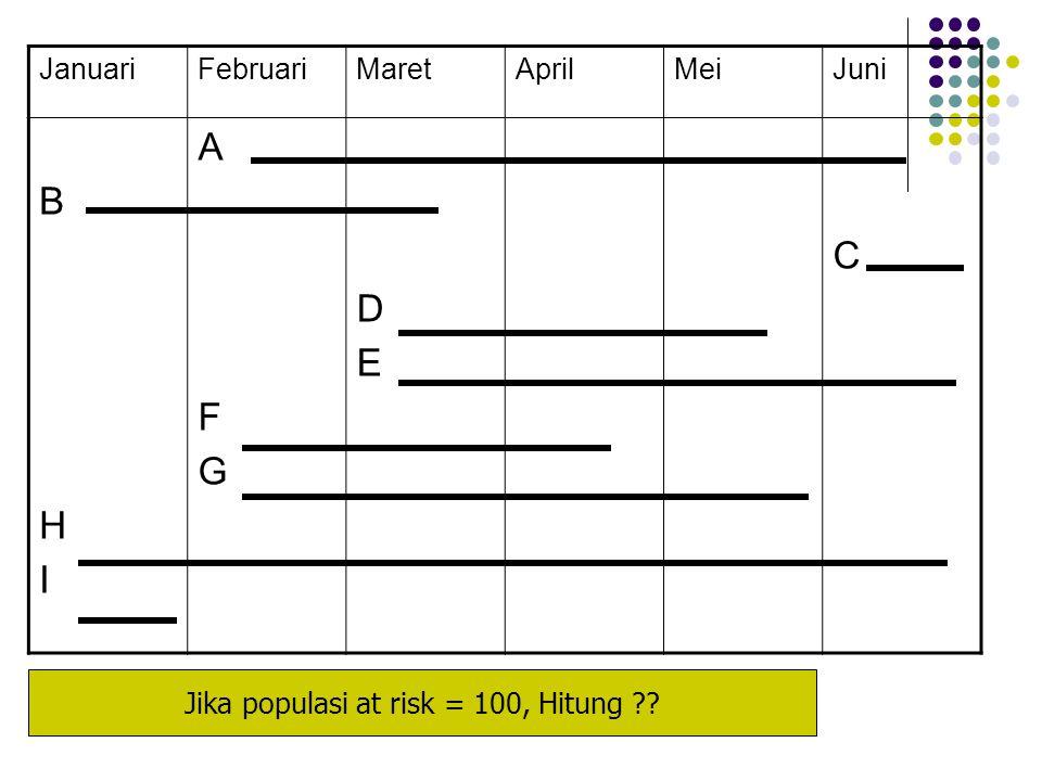 JanuariFebruariMaretAprilMeiJuni BHIBHI AFGAFG DEDE C Jika populasi at risk = 100, Hitung ??