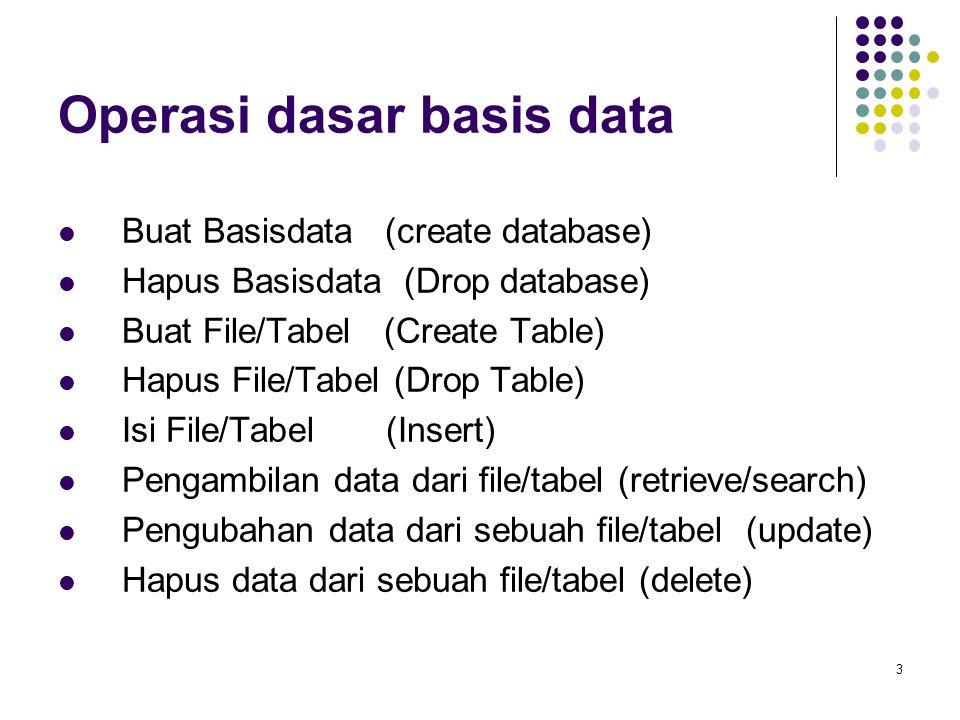 3 Operasi dasar basis data Buat Basisdata (create database) Hapus Basisdata (Drop database) Buat File/Tabel (Create Table) Hapus File/Tabel (Drop Table) Isi File/Tabel (Insert) Pengambilan data dari file/tabel (retrieve/search) Pengubahan data dari sebuah file/tabel (update) Hapus data dari sebuah file/tabel (delete)