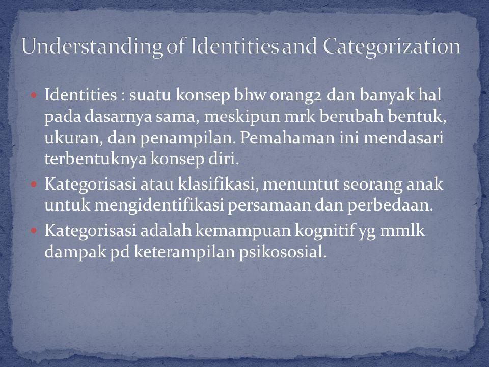 Identities : suatu konsep bhw orang2 dan banyak hal pada dasarnya sama, meskipun mrk berubah bentuk, ukuran, dan penampilan.