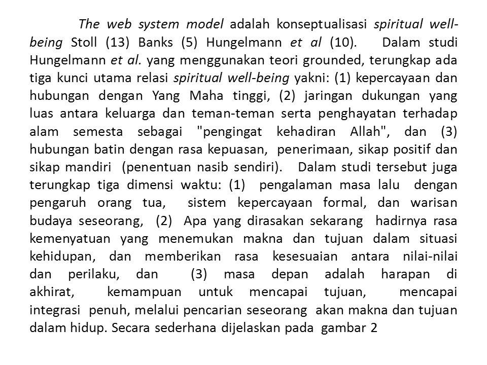 The web system model adalah konseptualisasi spiritual well- being Stoll (13) Banks (5) Hungelmann et al (10). Dalam studi Hungelmann et al. yang mengg