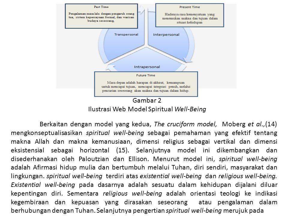 Berkaitan dengan model yang kedua, The cruciform model, Moberg et al.,(14) mengkonseptualisasikan spiritual well-being sebagai pemahaman yang efektif
