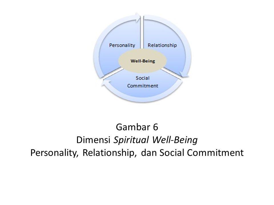 Gambar 6 Dimensi Spiritual Well-Being Personality, Relationship, dan Social Commitment
