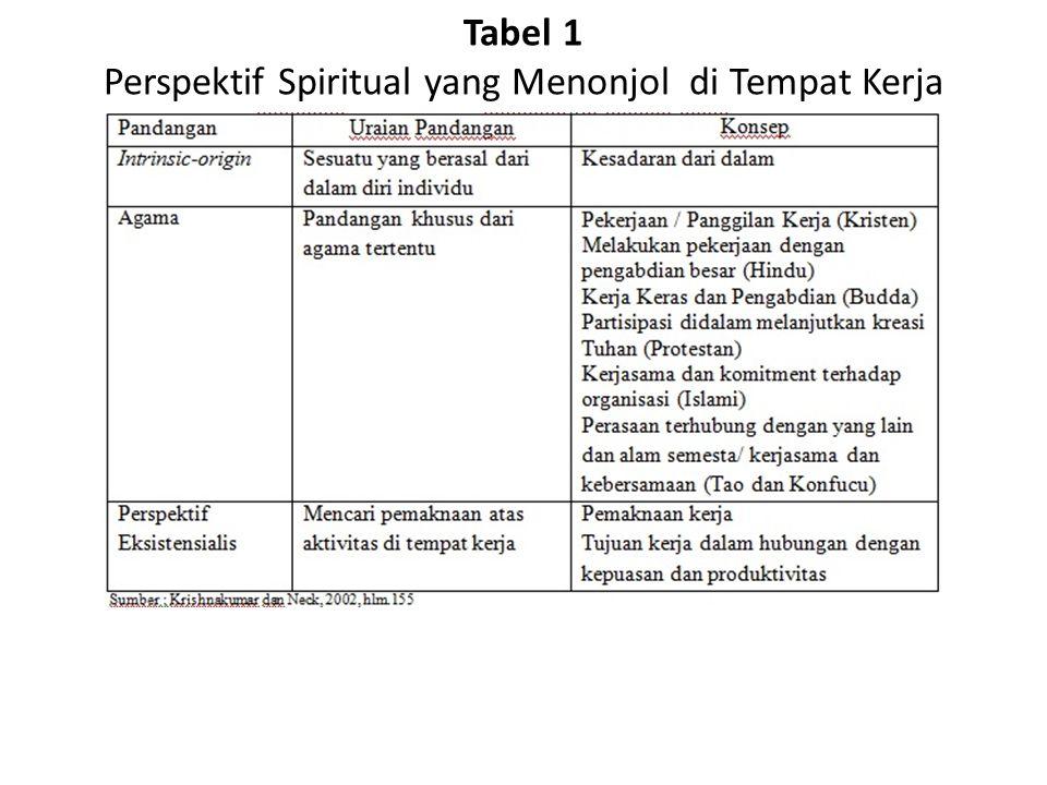 Tabel 1 Perspektif Spiritual yang Menonjol di Tempat Kerja