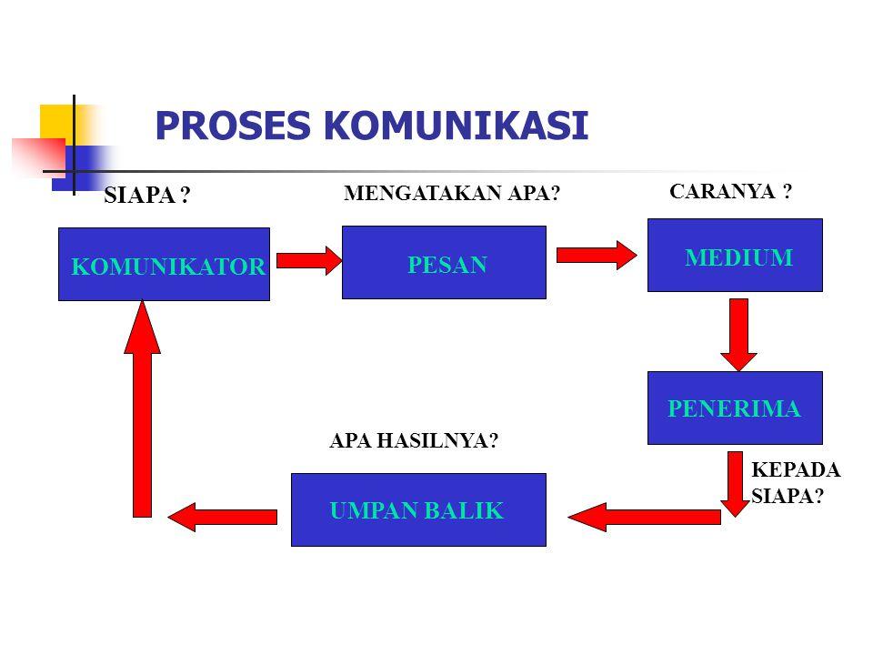 Proses kodifikasi pesan oleh pengirim.