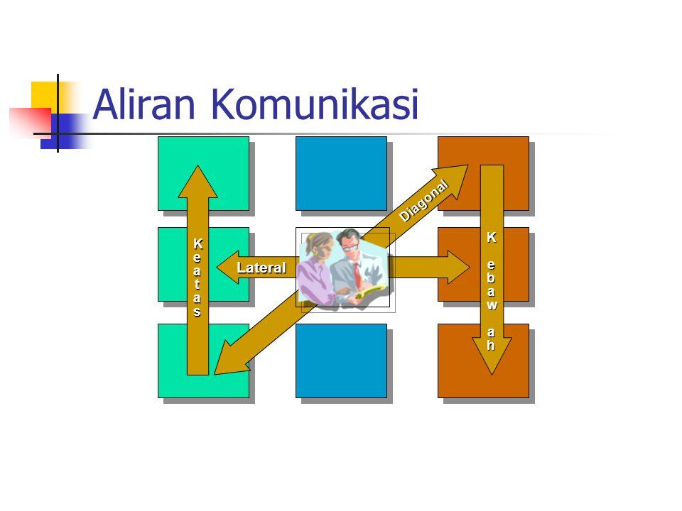 Jenis Komunikasi Organisasi Komunikasi Formal Komunikasi yang terjadi dalam rancangan kerja organisasi yang telah ditentukan sebelumnya.