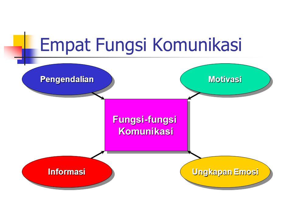 Empat Fungsi Komunikasi Fungsi-fungsiKomunikasiFungsi-fungsiKomunikasiPengendalianPengendalianMotivasiMotivasi Ungkapan Emosi InformasiInformasi