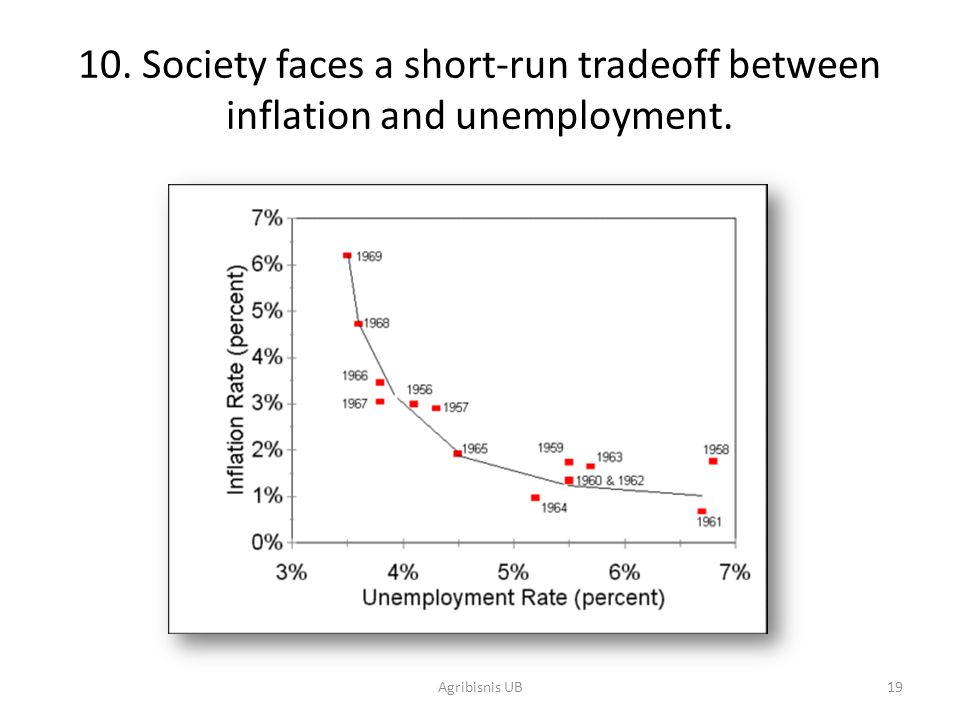 19 10. Society faces a short-run tradeoff between inflation and unemployment. Agribisnis UB