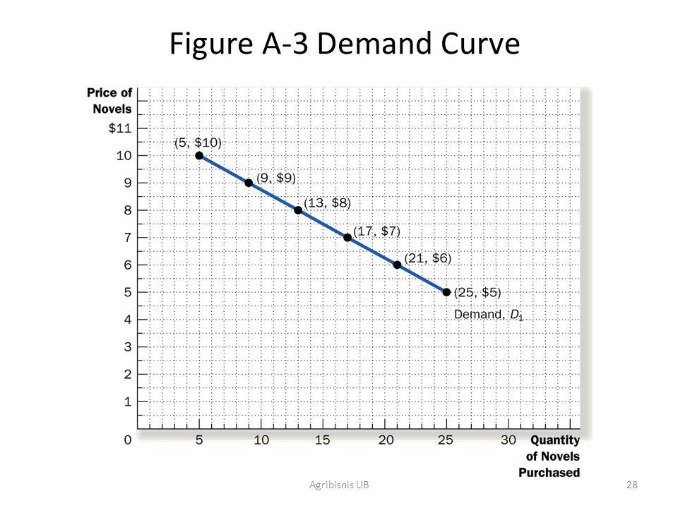28 Figure A-3 Demand Curve Agribisnis UB