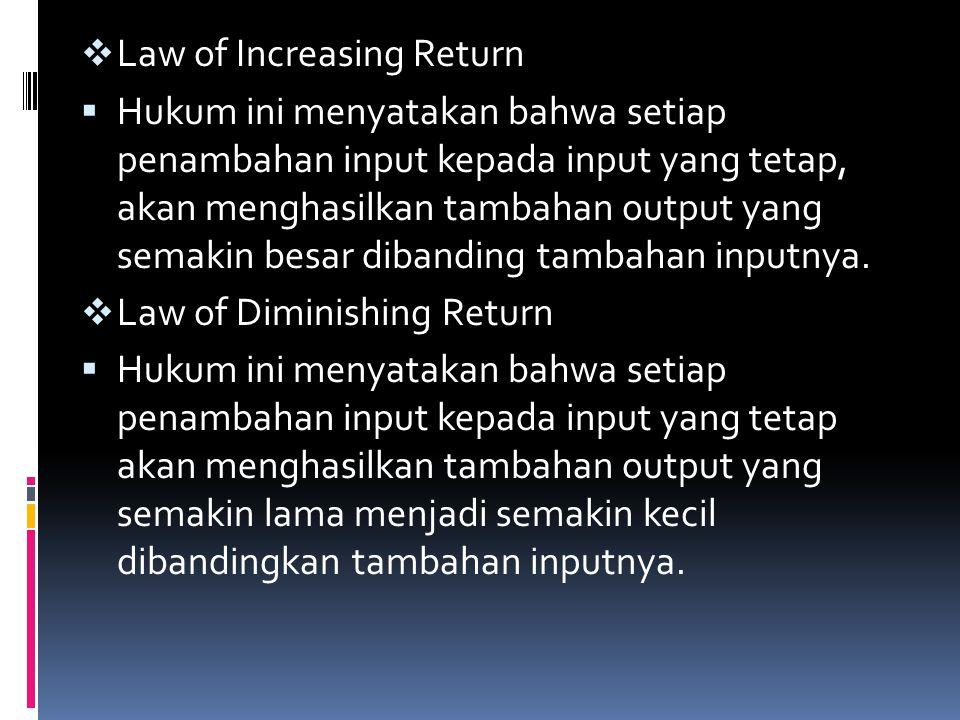 Law of Increasing Return  Hukum ini menyatakan bahwa setiap penambahan input kepada input yang tetap, akan menghasilkan tambahan output yang semaki