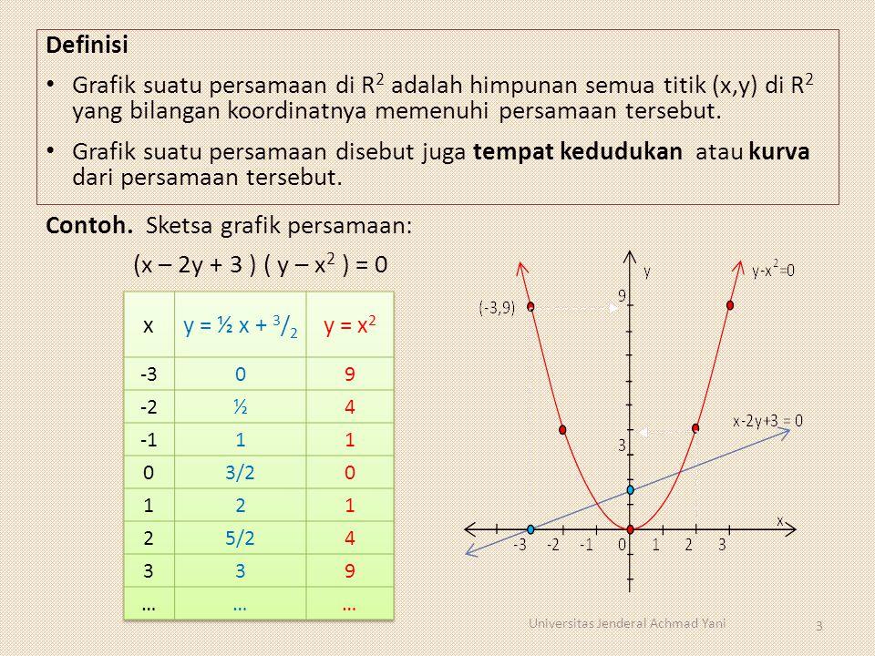 Definisi Grafik suatu persamaan di R 2 adalah himpunan semua titik (x,y) di R 2 yang bilangan koordinatnya memenuhi persamaan tersebut. Grafik suatu p