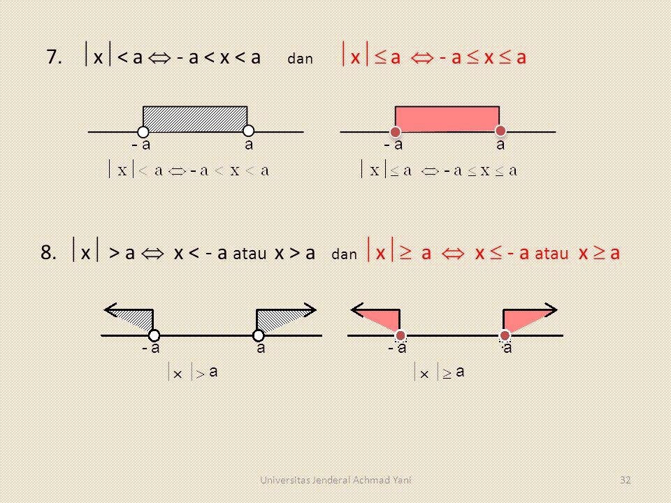 7.  x  < a  - a < x < a dan  x  a  - a  x  a 8.  x  > a  x a dan  x  a  x  - a atau x  a 32Universitas Jenderal Achmad Yani