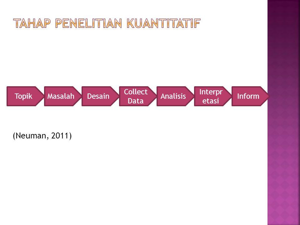 (Neuman, 2011) TopikMasalahDesain Collect Data Analisis Interpr etasi Inform
