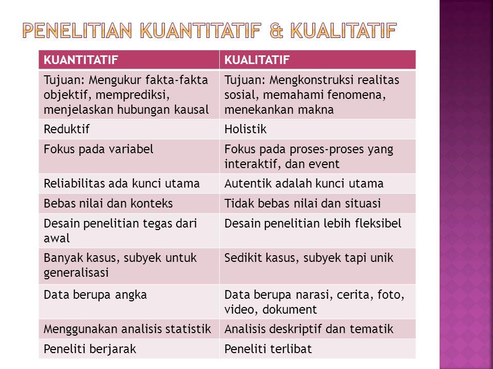 KUANTITATIFKUALITATIF Tujuan: Mengukur fakta-fakta objektif, memprediksi, menjelaskan hubungan kausal Tujuan: Mengkonstruksi realitas sosial, memahami