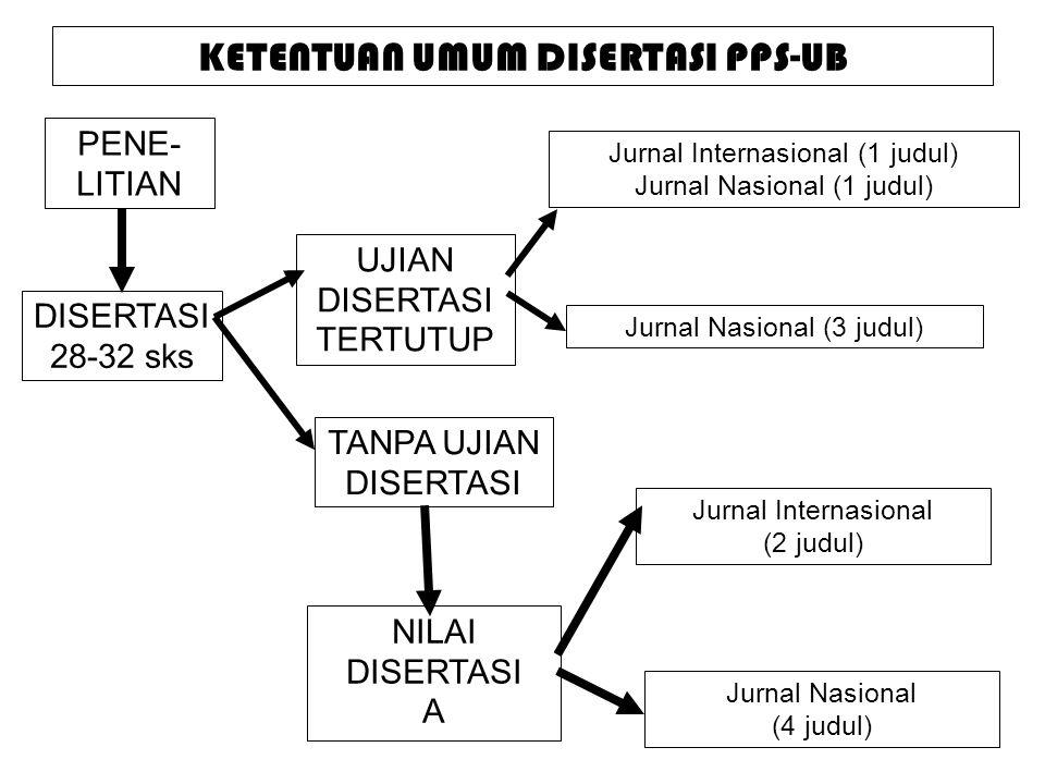 KETENTUAN UMUM DISERTASI PPS-UB PENE- LITIAN DISERTASI 28-32 sks UJIAN DISERTASI TERTUTUP TANPA UJIAN DISERTASI NILAI DISERTASI A Jurnal Nasional (3 judul) Jurnal Internasional (1 judul) Jurnal Nasional (1 judul) Jurnal Internasional (2 judul) Jurnal Nasional (4 judul)